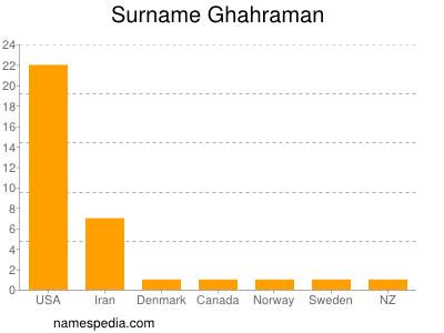 Surname Ghahraman