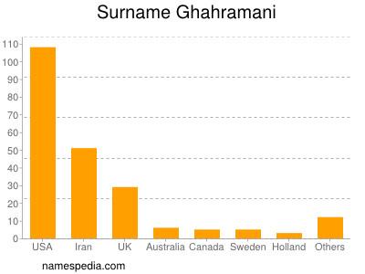 Surname Ghahramani
