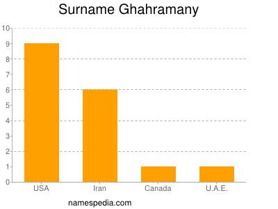 Surname Ghahramany