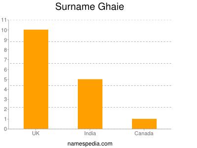 Surname Ghaie