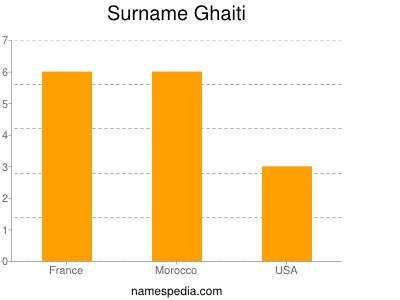 Surname Ghaiti