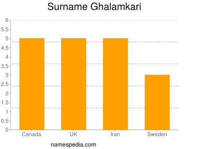 Surname Ghalamkari
