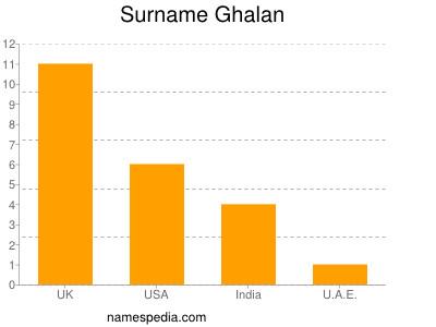 Surname Ghalan