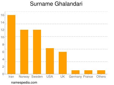 Surname Ghalandari