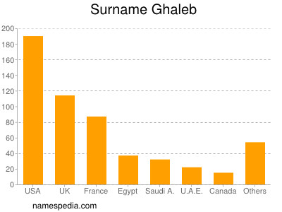 Surname Ghaleb