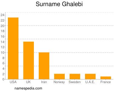 Surname Ghalebi