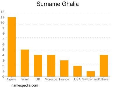 Surname Ghalia