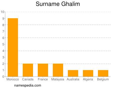 Surname Ghalim