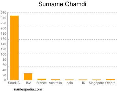 Surname Ghamdi