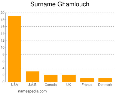 Surname Ghamlouch