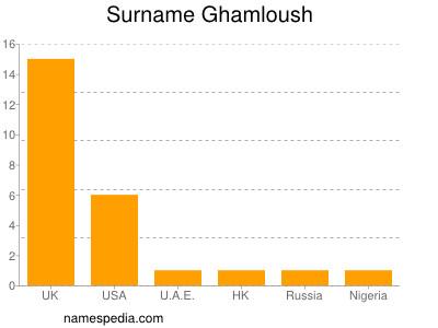 Surname Ghamloush