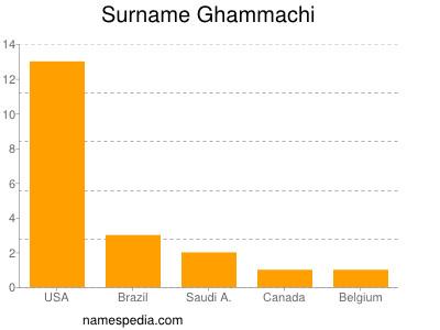 Surname Ghammachi