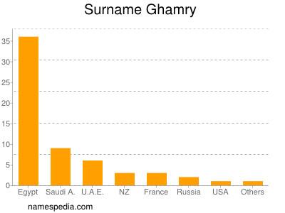 Surname Ghamry