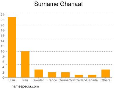 Surname Ghanaat