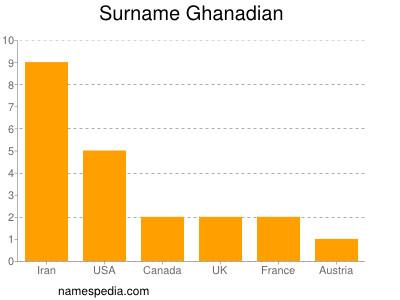 Surname Ghanadian