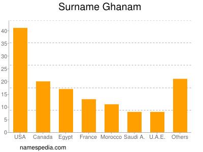 Surname Ghanam
