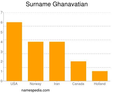Surname Ghanavatian