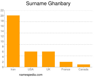 Surname Ghanbary