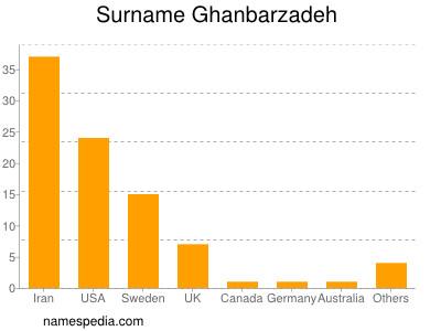 Surname Ghanbarzadeh