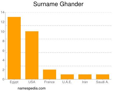 Surname Ghander
