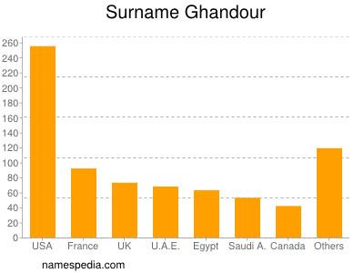 Surname Ghandour