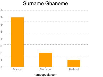Surname Ghaneme