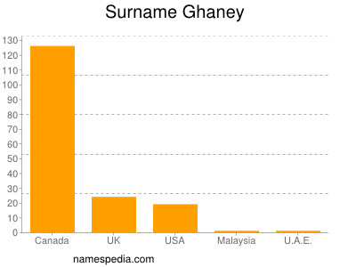 Surname Ghaney