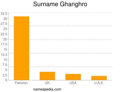 Surname Ghanghro