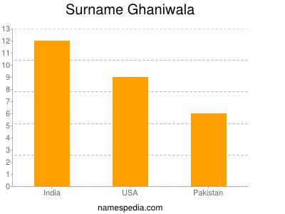 Surname Ghaniwala