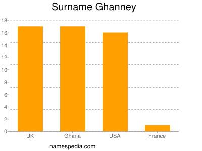 Surname Ghanney