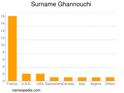 Surname Ghannouchi