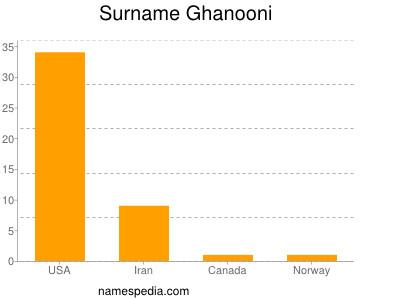Surname Ghanooni