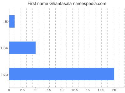 Given name Ghantasala