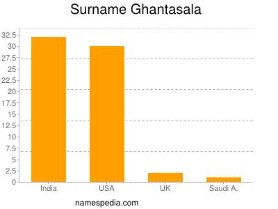 Surname Ghantasala