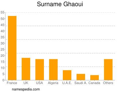 Surname Ghaoui
