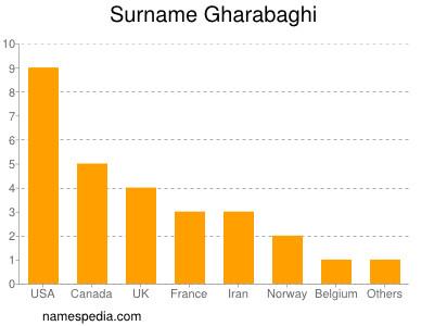 Surname Gharabaghi