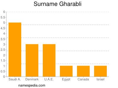 Surname Gharabli