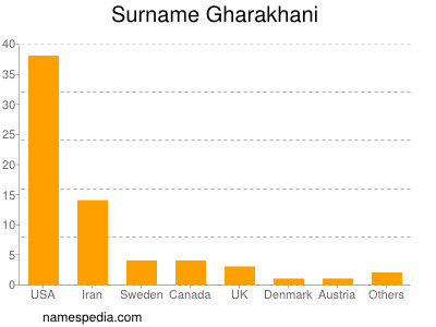 Surname Gharakhani