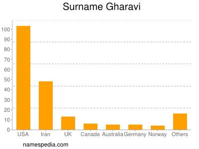 Surname Gharavi
