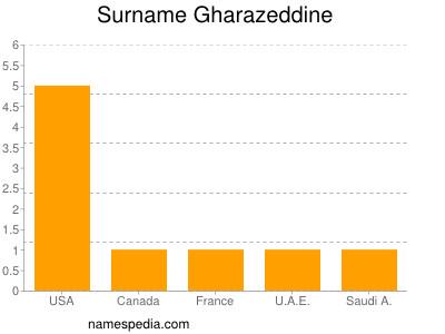 Surname Gharazeddine