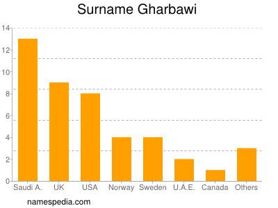 Surname Gharbawi