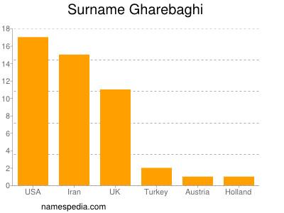 Surname Gharebaghi