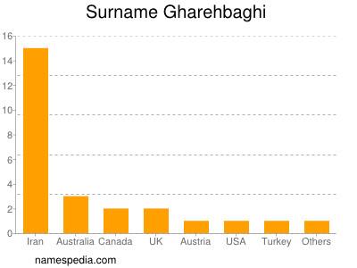 Surname Gharehbaghi