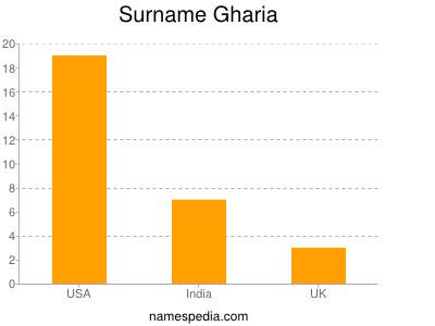 Surname Gharia