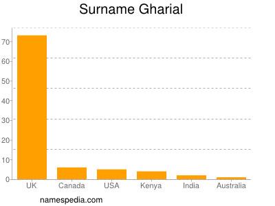 Surname Gharial