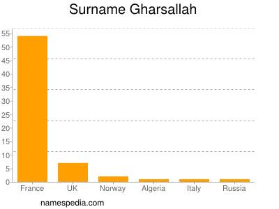Surname Gharsallah