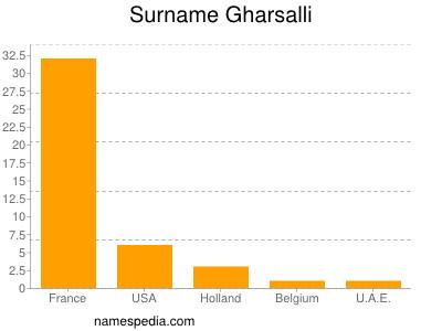 Surname Gharsalli
