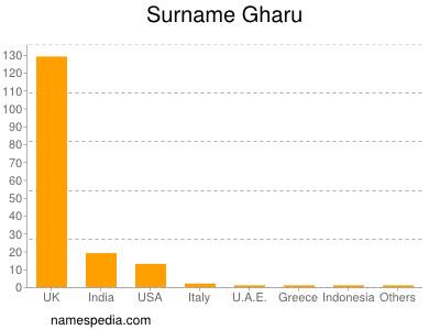 Surname Gharu