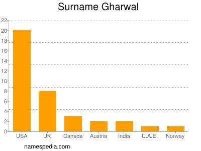 Surname Gharwal