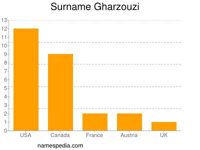 Surname Gharzouzi